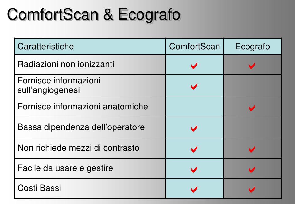Altra pubblicità ingannevole, il ComfortScan in rapporto con un ecografo